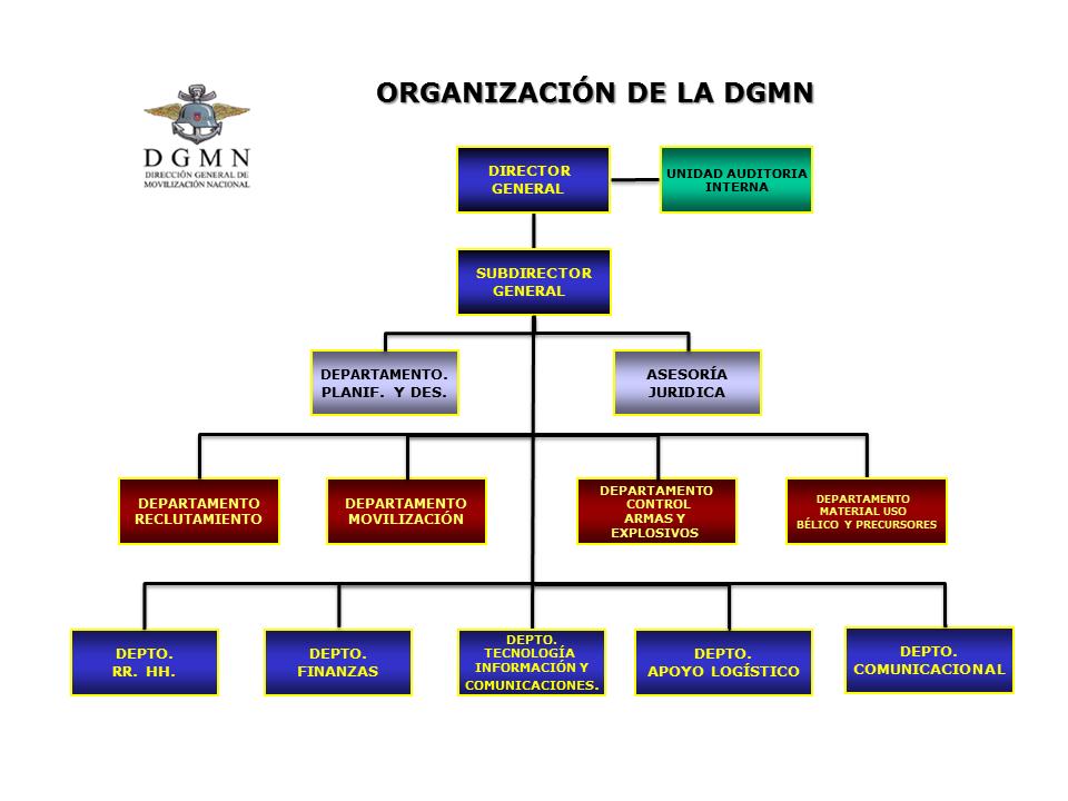 Organigrama DGMN NOV.2012